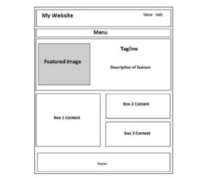 What is Wireframe Why Wireframes Are Impor 001